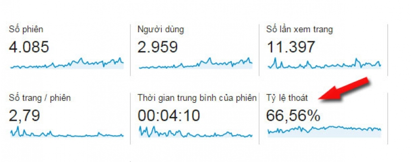 ty-le-thoat-trang-trong-google-analytics
